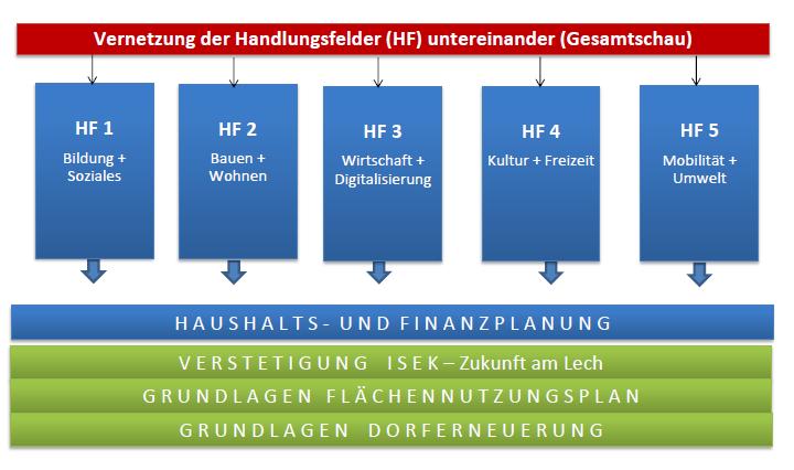 Ziele-Handlungsfelder-Landsberg2035